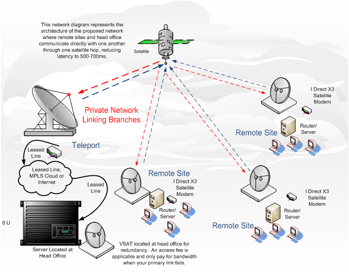Mpls Solutions Satellite Teleport Idest
