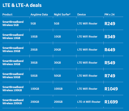 LTE-Pricing